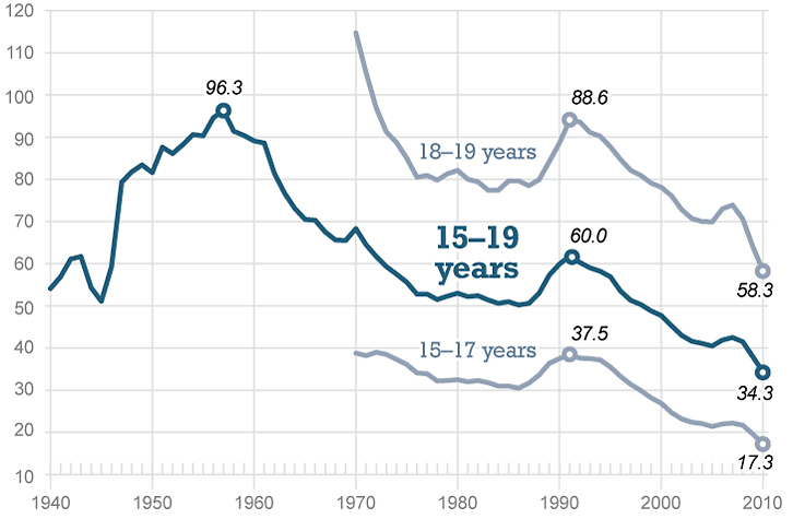 Teen birth rates have declined